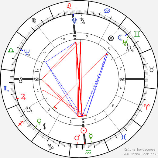Mike Brant astro natal birth chart, Mike Brant horoscope, astrology