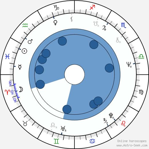 Mike Hodge wikipedia, horoscope, astrology, instagram