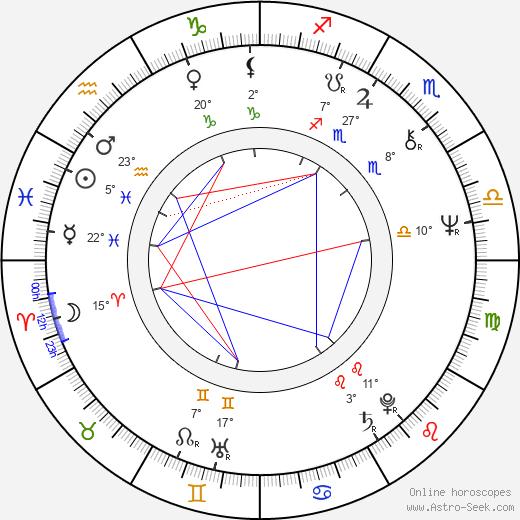 Mike Hodge birth chart, biography, wikipedia 2018, 2019