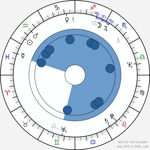 Mike Krzyzewski wikipedia, horoscope, astrology, instagram