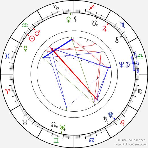 Pál Erdöss tema natale, oroscopo, Pál Erdöss oroscopi gratuiti, astrologia