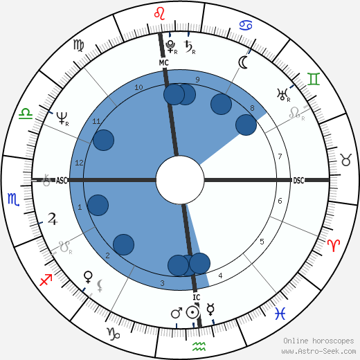 Paul Auster wikipedia, horoscope, astrology, instagram