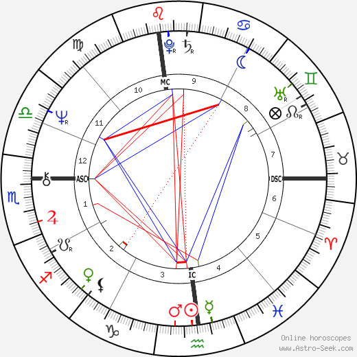 Пол Остер Paul Auster день рождения гороскоп, Paul Auster Натальная карта онлайн