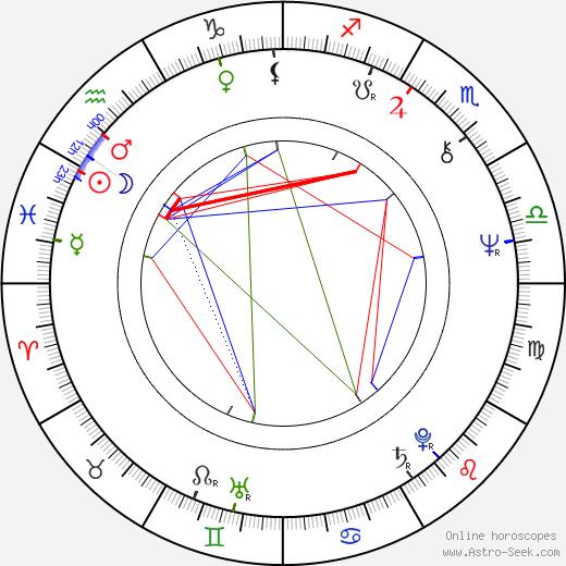 Peter Strauss день рождения гороскоп, Peter Strauss Натальная карта онлайн
