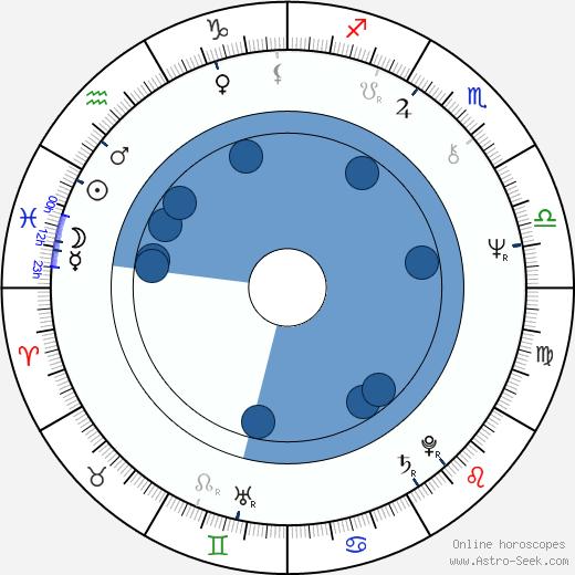 Pirjo Honkasalo wikipedia, horoscope, astrology, instagram