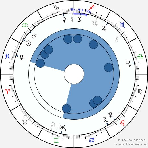 Randhir Kapoor wikipedia, horoscope, astrology, instagram