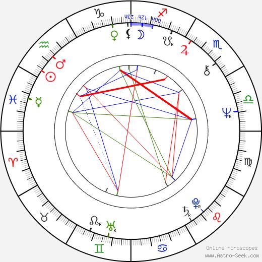 Randhir Kapoor день рождения гороскоп, Randhir Kapoor Натальная карта онлайн