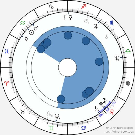 Regina Duarte wikipedia, horoscope, astrology, instagram
