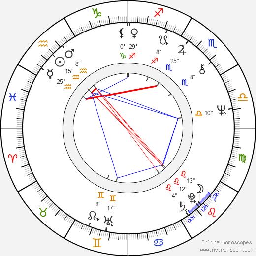 Regina Duarte birth chart, biography, wikipedia 2020, 2021