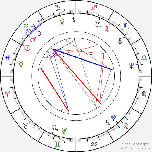 Risto Tuorila день рождения гороскоп, Risto Tuorila Натальная карта онлайн