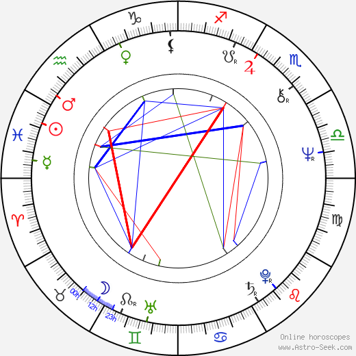 Roger Pratt astro natal birth chart, Roger Pratt horoscope, astrology