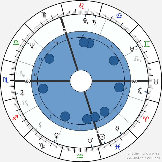 Sandie Shaw wikipedia, horoscope, astrology, instagram