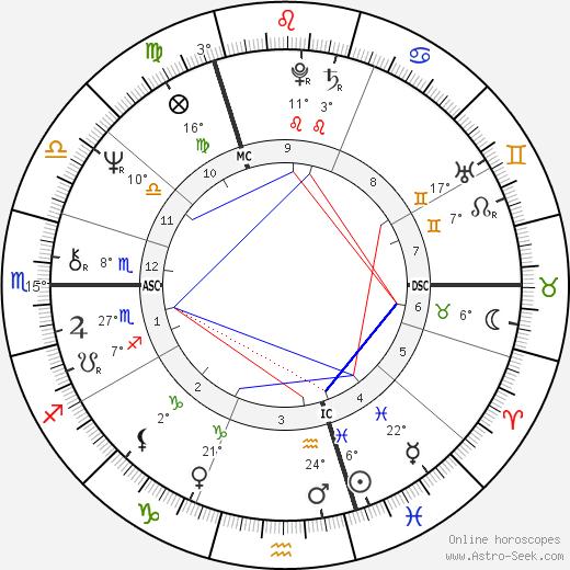 Sandie Shaw birth chart, biography, wikipedia 2020, 2021