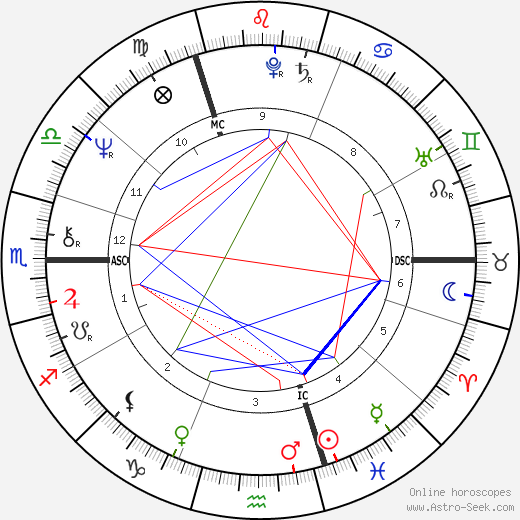 Sandie Shaw birth chart, Sandie Shaw astro natal horoscope, astrology