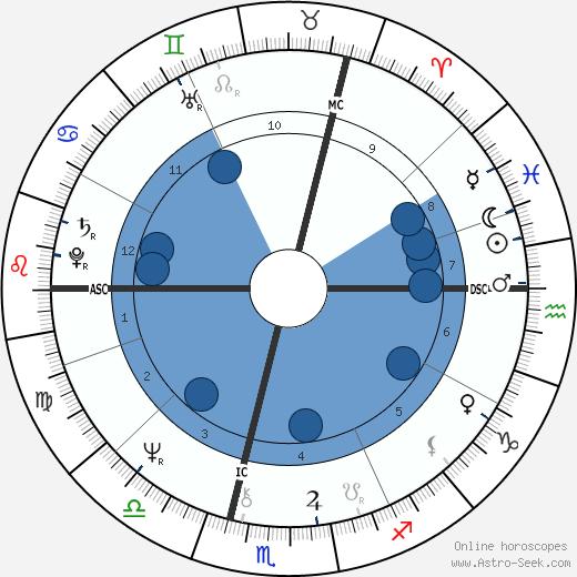 Simon Coombs wikipedia, horoscope, astrology, instagram