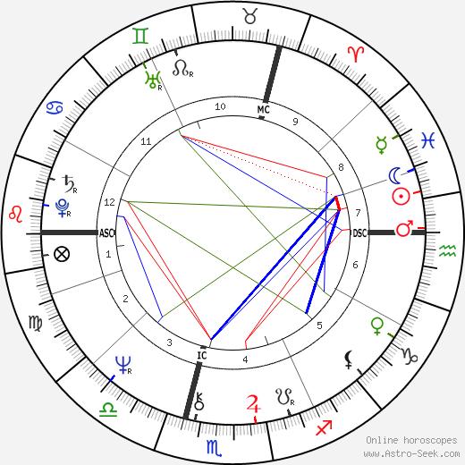 Simon Coombs tema natale, oroscopo, Simon Coombs oroscopi gratuiti, astrologia