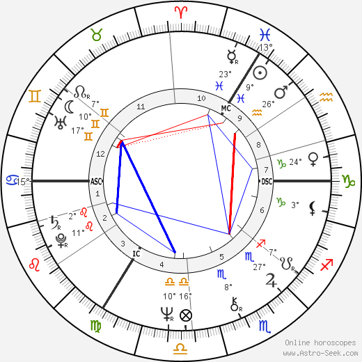 Stephanie Beacham birth chart, biography, wikipedia 2019, 2020