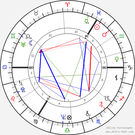 Stephanie Beacham astro natal birth chart, Stephanie Beacham horoscope, astrology