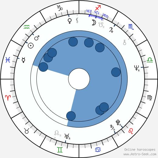 Stephen Schwarzman wikipedia, horoscope, astrology, instagram