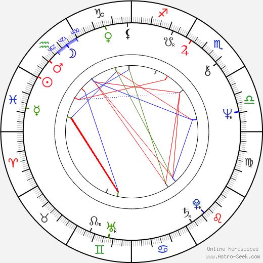 Stuart Challender astro natal birth chart, Stuart Challender horoscope, astrology