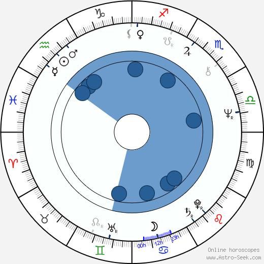 Tonea Stewart wikipedia, horoscope, astrology, instagram