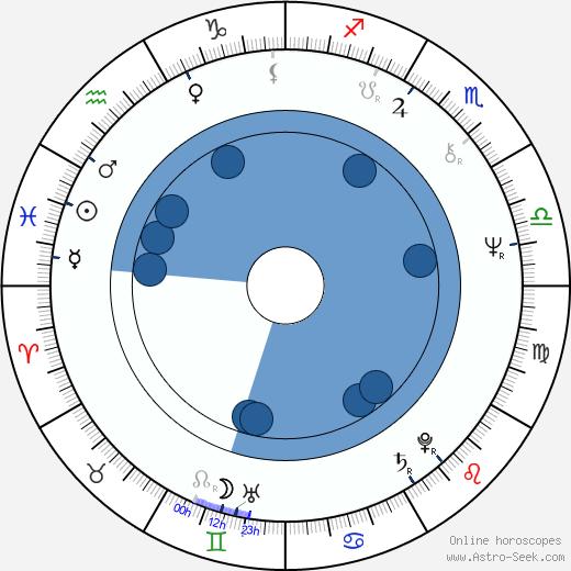 William Bickley wikipedia, horoscope, astrology, instagram
