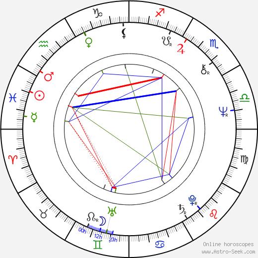 William Bickley astro natal birth chart, William Bickley horoscope, astrology