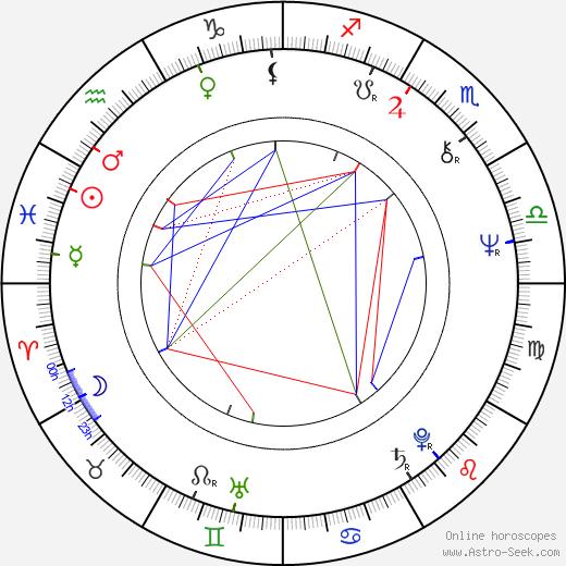 Wlodzimierz Matuszak astro natal birth chart, Wlodzimierz Matuszak horoscope, astrology