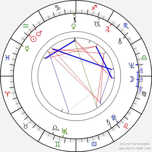 Zbigniew Lesień tema natale, oroscopo, Zbigniew Lesień oroscopi gratuiti, astrologia