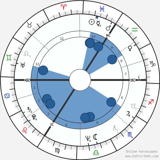 Alain Toutain wikipedia, horoscope, astrology, instagram