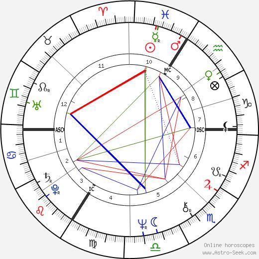 Alain Toutain tema natale, oroscopo, Alain Toutain oroscopi gratuiti, astrologia