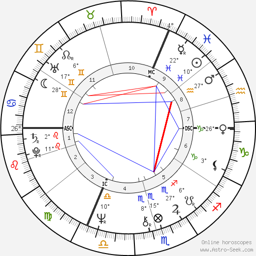 Alan Thicke birth chart, biography, wikipedia 2019, 2020
