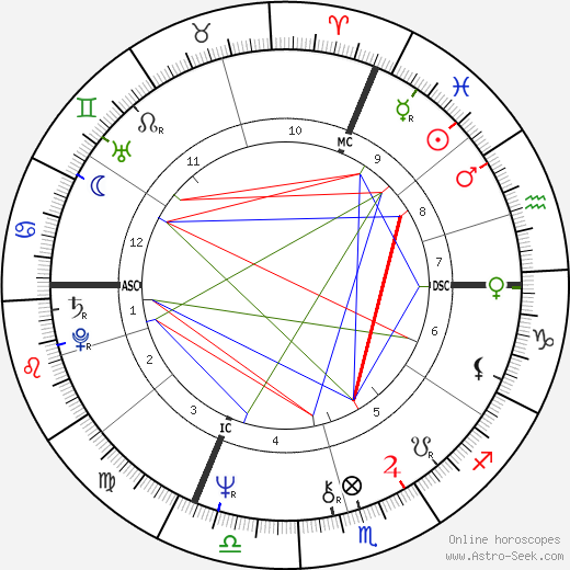 Alan Thicke astro natal birth chart, Alan Thicke horoscope, astrology