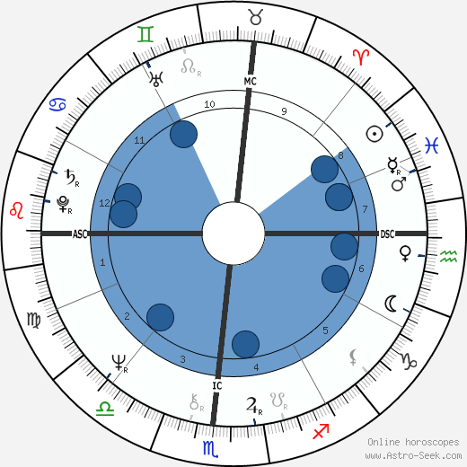 Alexandre Arcady wikipedia, horoscope, astrology, instagram