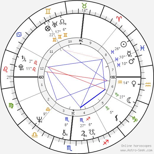 Alexandre Arcady birth chart, biography, wikipedia 2019, 2020