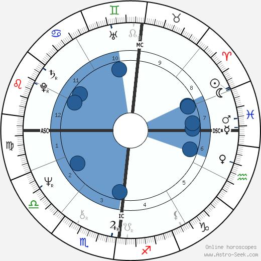 André Heller wikipedia, horoscope, astrology, instagram