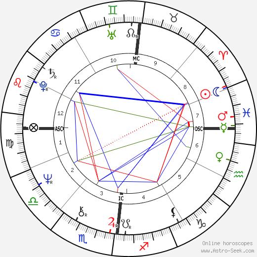 André Heller день рождения гороскоп, André Heller Натальная карта онлайн