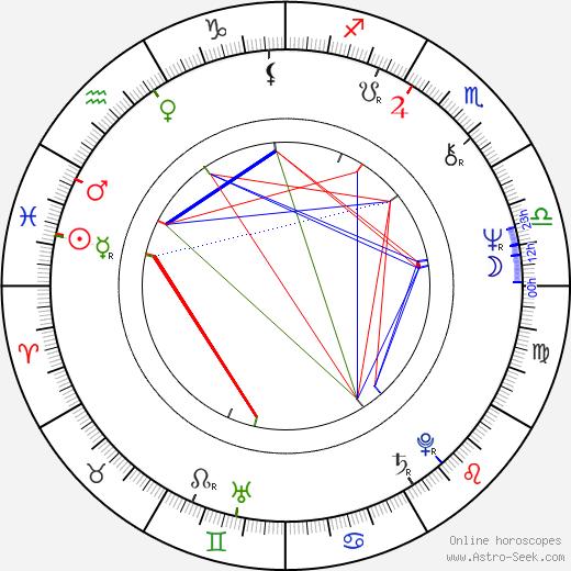 Carole Bayer Sager tema natale, oroscopo, Carole Bayer Sager oroscopi gratuiti, astrologia