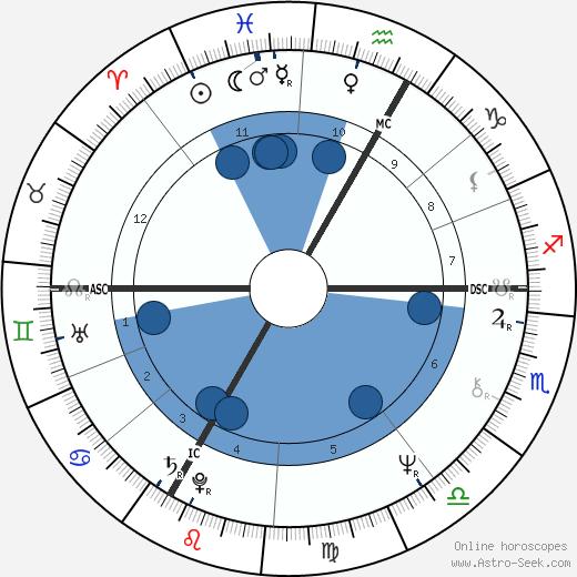 Christine Saint-Pierre wikipedia, horoscope, astrology, instagram