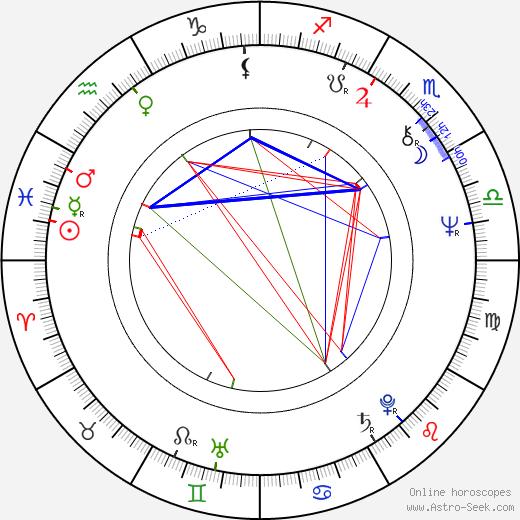 Colin Stinton astro natal birth chart, Colin Stinton horoscope, astrology