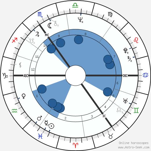 Conal Robert Gregory wikipedia, horoscope, astrology, instagram
