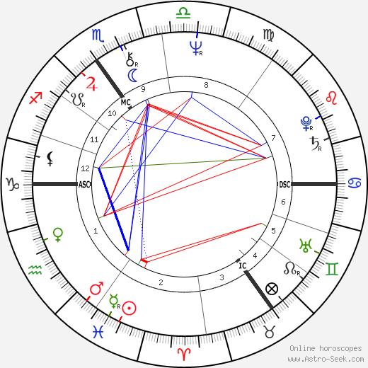 Conal Robert Gregory tema natale, oroscopo, Conal Robert Gregory oroscopi gratuiti, astrologia