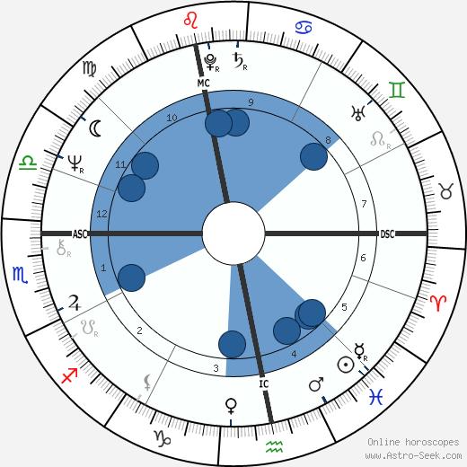 Danièle Hamidou-Ducatel wikipedia, horoscope, astrology, instagram