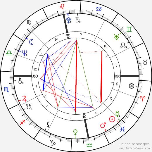 Danièle Hamidou-Ducatel tema natale, oroscopo, Danièle Hamidou-Ducatel oroscopi gratuiti, astrologia