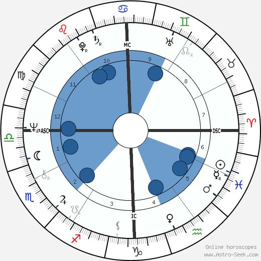 David Kennerly wikipedia, horoscope, astrology, instagram