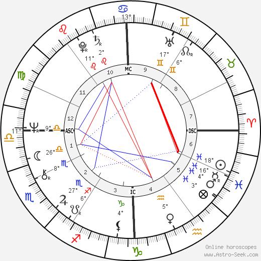David Kennerly birth chart, biography, wikipedia 2018, 2019