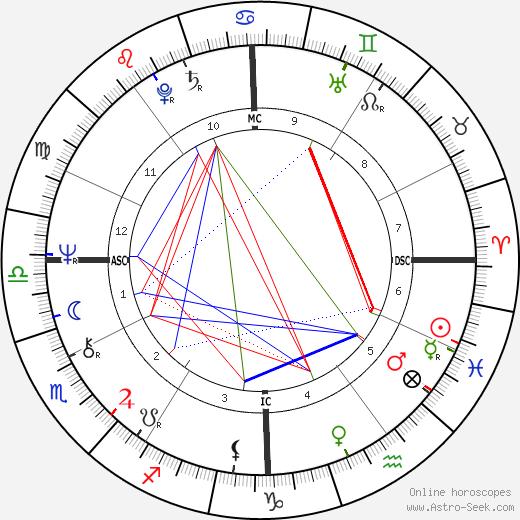 David Kennerly astro natal birth chart, David Kennerly horoscope, astrology