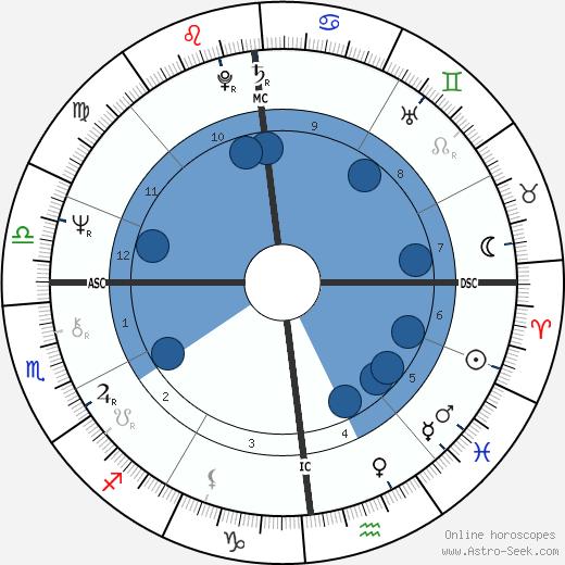 Dennis Erickson wikipedia, horoscope, astrology, instagram