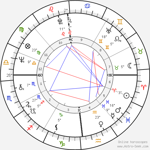 Dennis Erickson birth chart, biography, wikipedia 2018, 2019