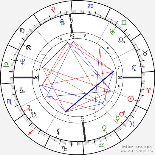 Dennis Erickson день рождения гороскоп, Dennis Erickson Натальная карта онлайн